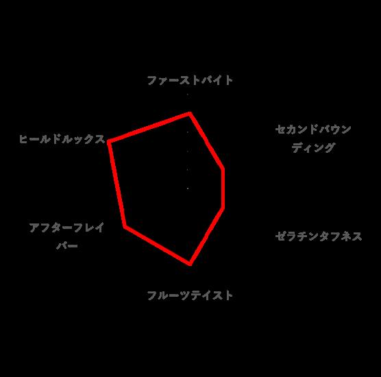 総合的な好みのレーダーチャート(プルプグミ)