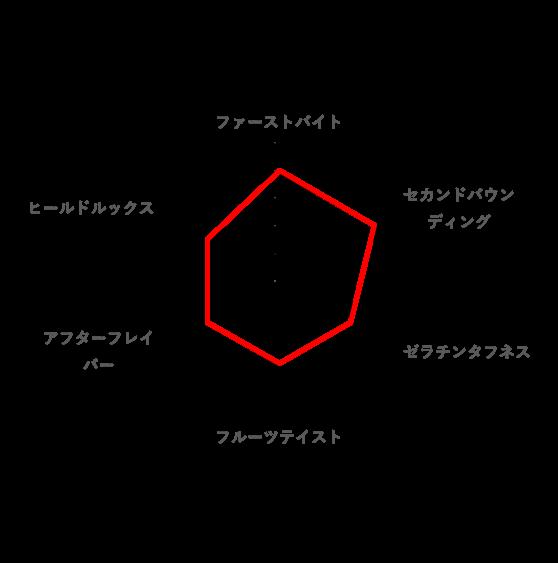 総合的な好みのレーダーチャート(◯△□グミ)