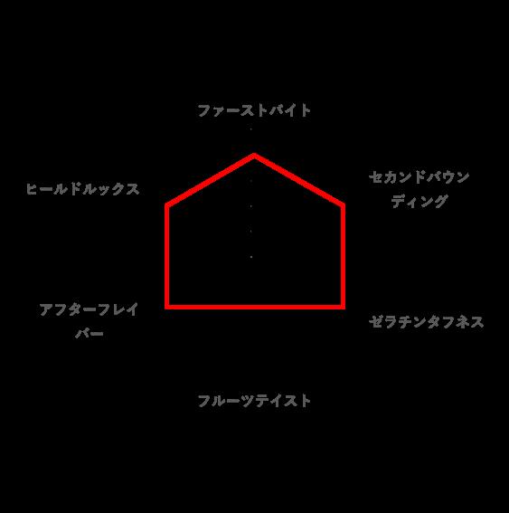 総合的な好みのレーダーチャート(カメカメサワーズグミ)