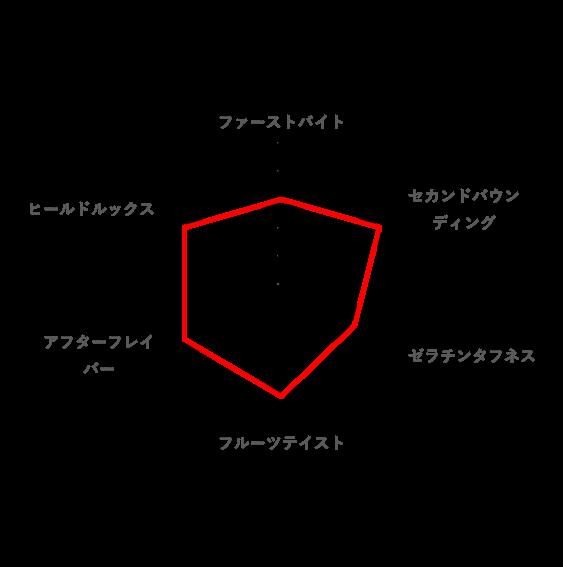 総合的な好みのレーダーチャート(おなか満足グミ)