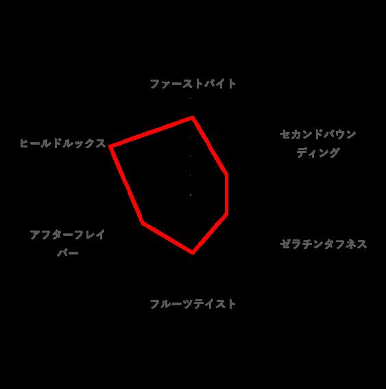 総合的な好みのレーダーチャート(むにむにだよ!!)