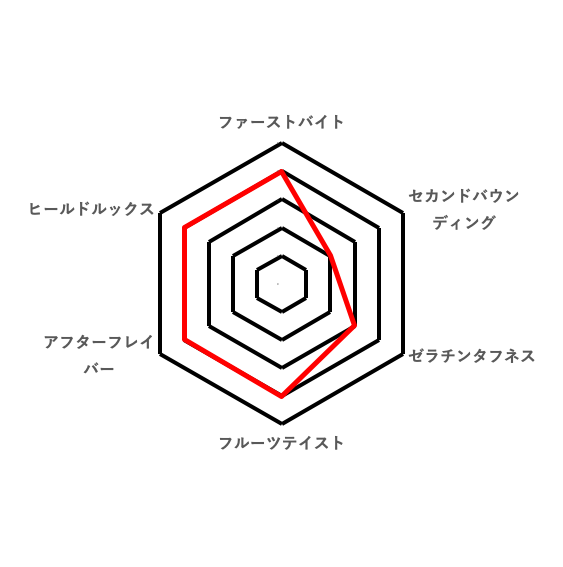 トータル好みのレーダーチャート(昭和の味 純喫茶グミ ミックスジュース)