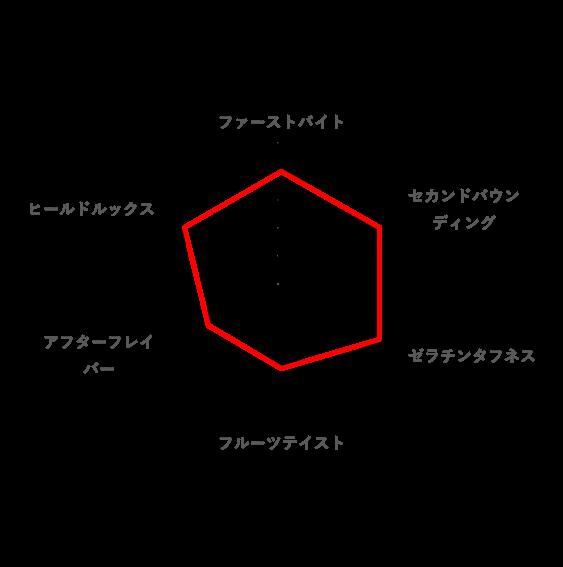 トータルの好みのレーダーチャート(マロッシュ)