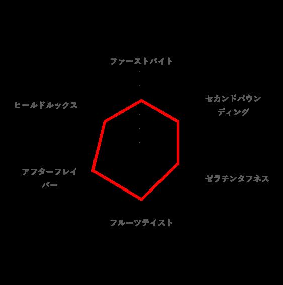 トータルの好みのレーダーチャート(HARIBO ピーチ)