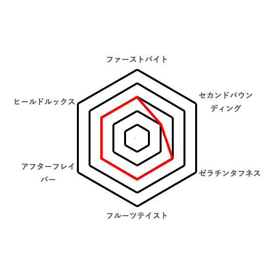 好みのレーダーチャート(サクレレモングミ)