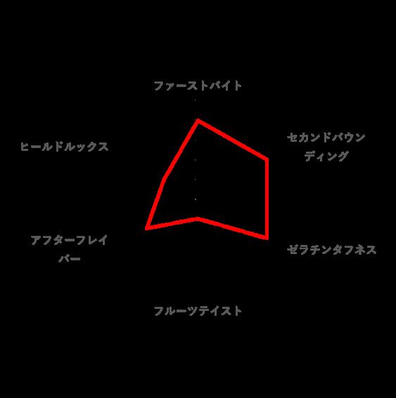 好みのレーダーチャート(男梅グミ)