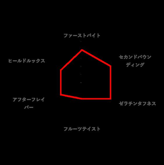 好みのレーダーチャート(ジンジャー大作戦)