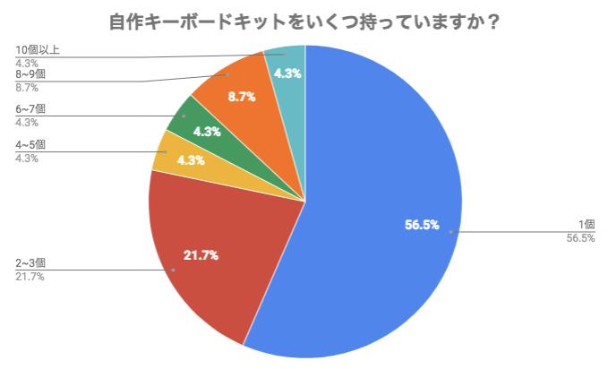 自作キーボードキットをいくつ持っていますか?のアンケート結果。1位は1個の56.5%、2〜3個が21.7%、10個以上という人もいる