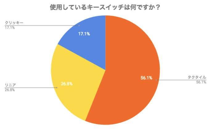 スイッチのタイプはタクタイルが1位の56.1%、リニアが26.8%、クリッキーが17.1%