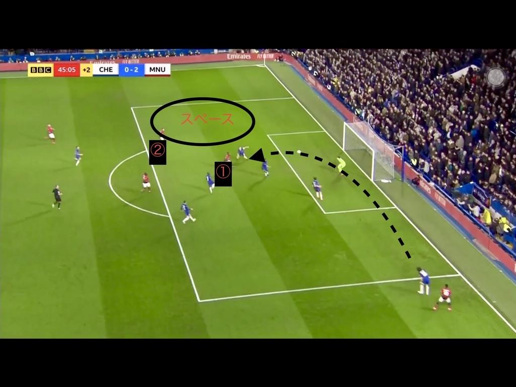 f:id:football-analyst:20190220180808j:plain