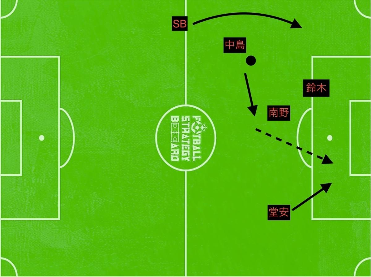 f:id:football-analyst:20190327145637j:plain