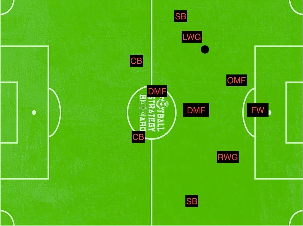 f:id:football-analyst:20190327152738j:plain