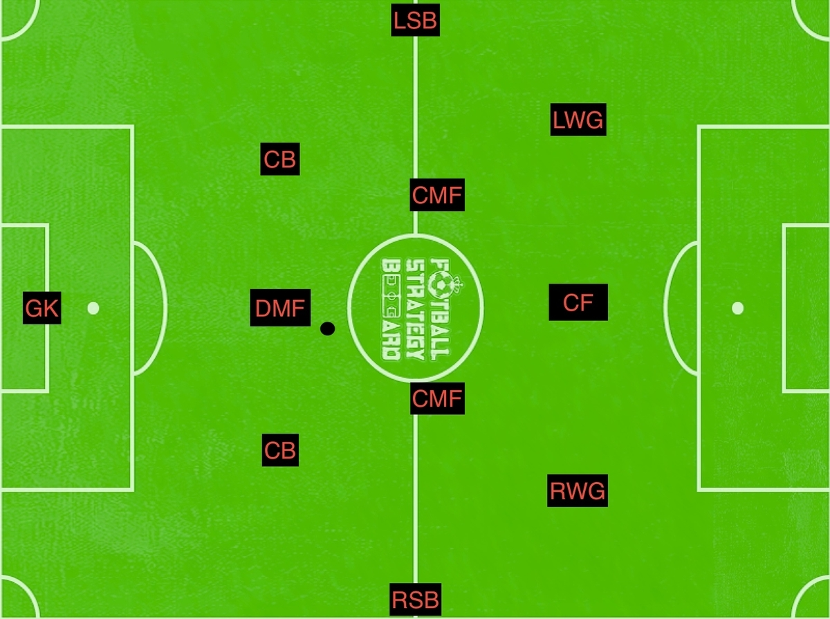 f:id:football-analyst:20190409093310j:plain