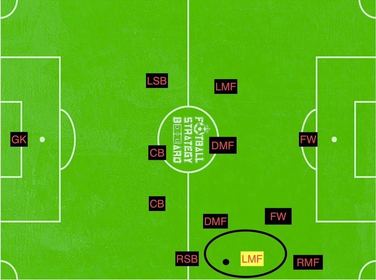 f:id:football-analyst:20190416141749j:plain