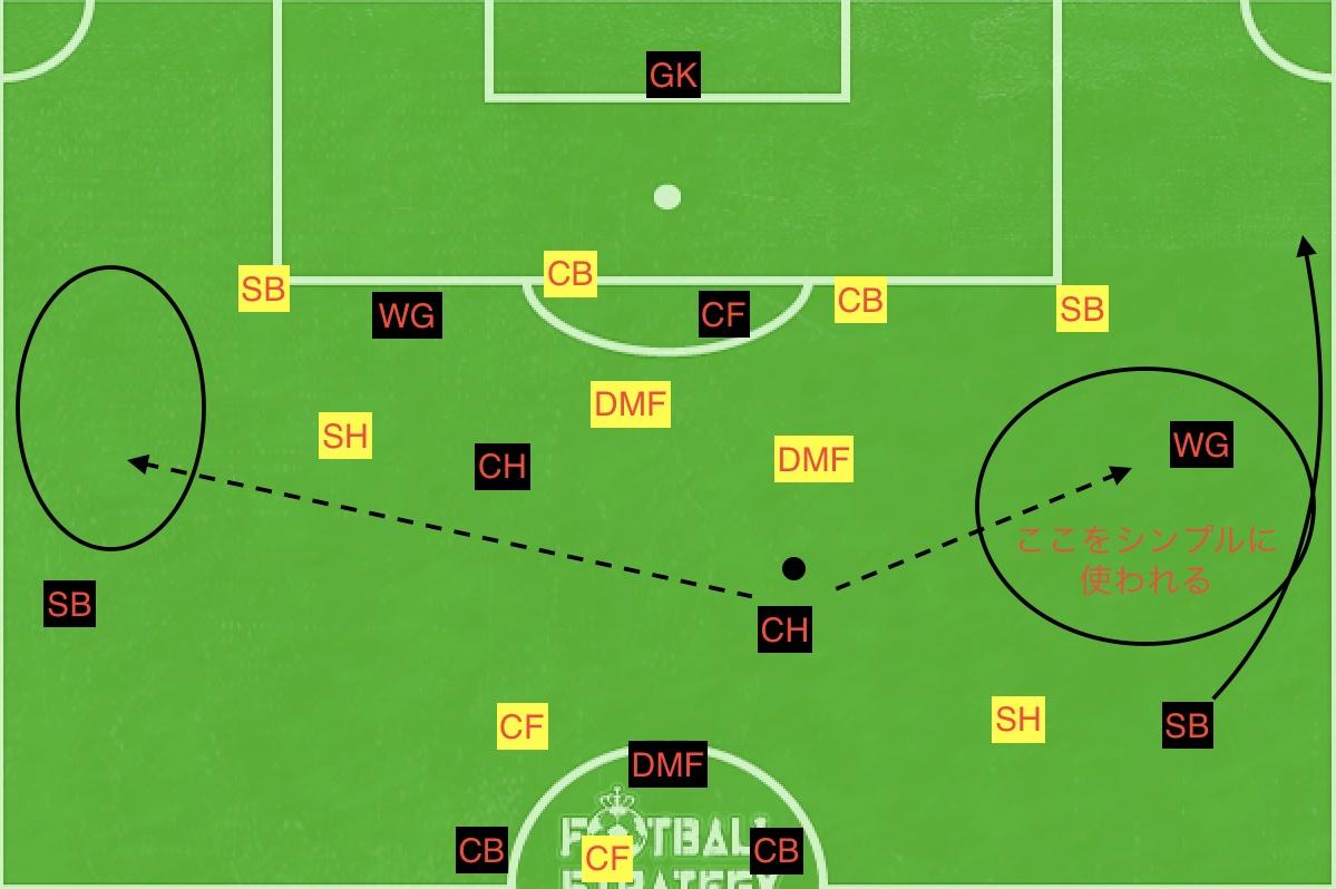 f:id:football-analyst:20190618114850j:plain