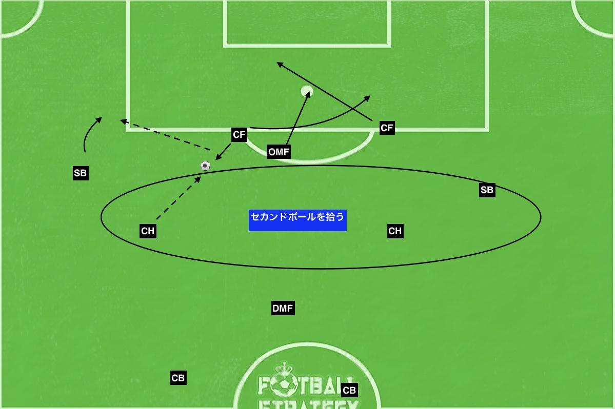 f:id:football-analyst:20190714172803j:plain