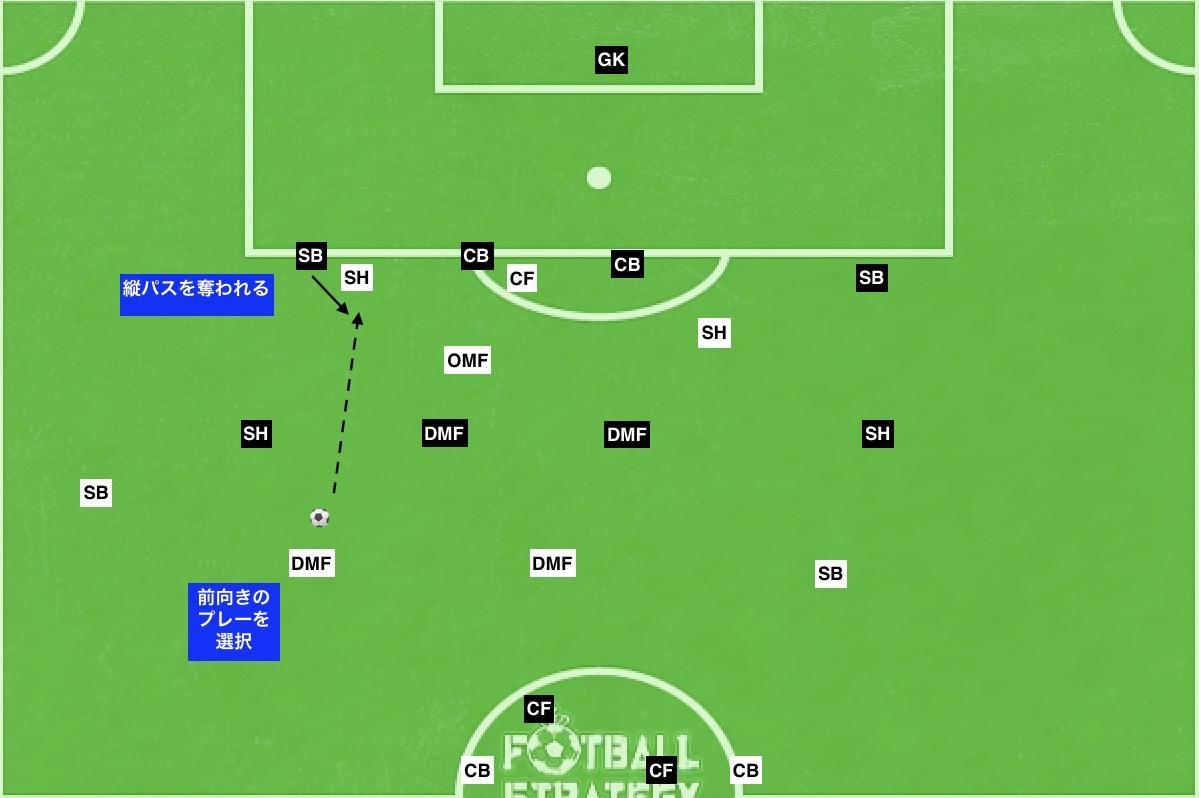 f:id:football-analyst:20190718110639j:plain