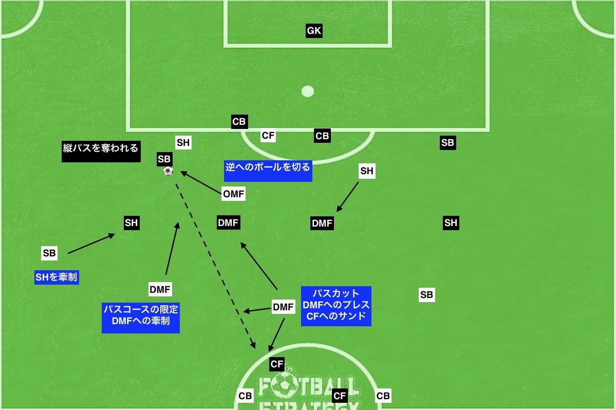 f:id:football-analyst:20190718111636j:plain