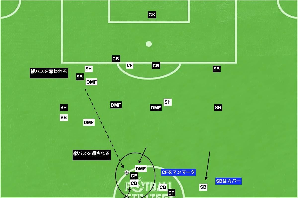 f:id:football-analyst:20190718113244j:plain
