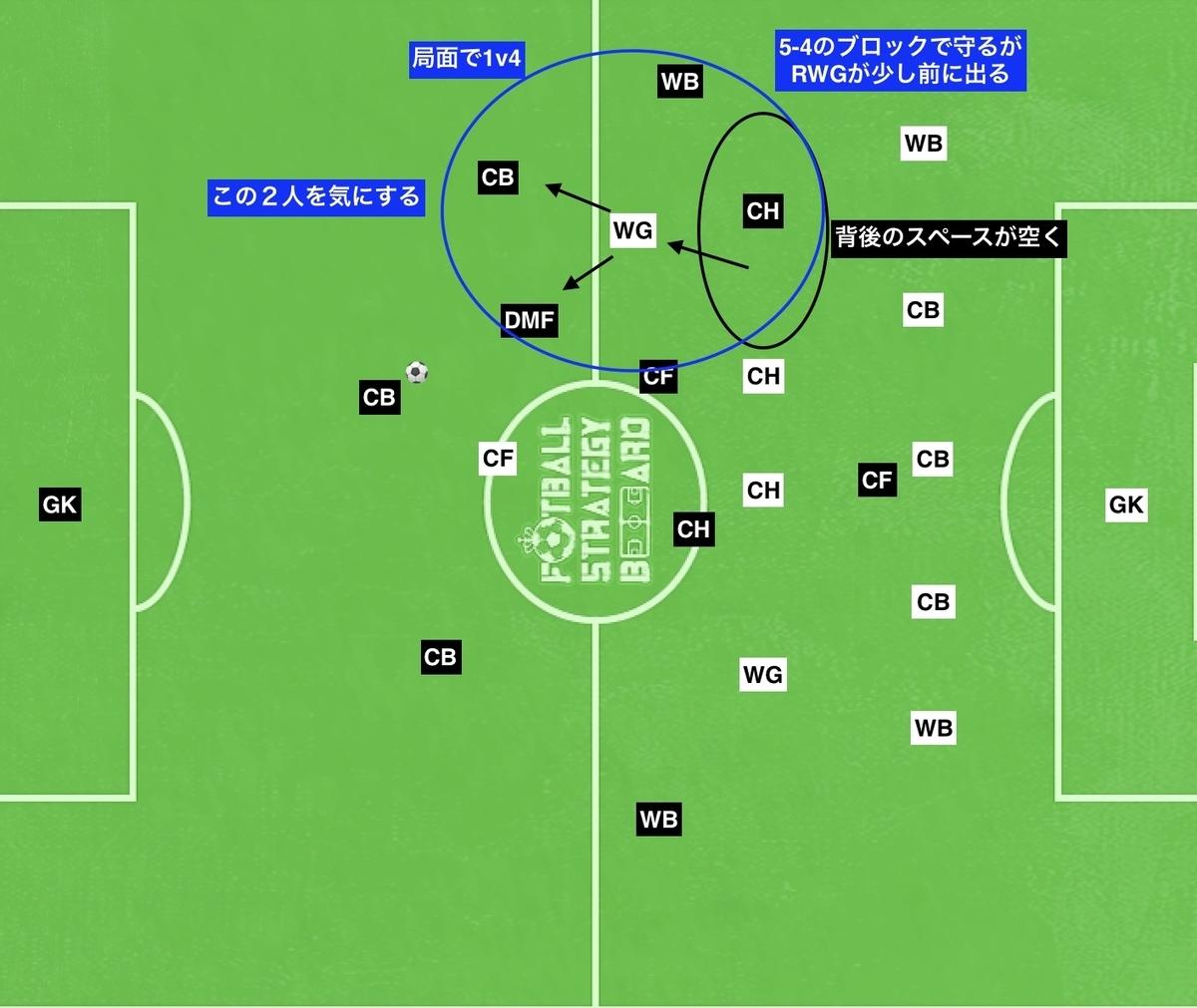 f:id:football-analyst:20190723101155j:plain