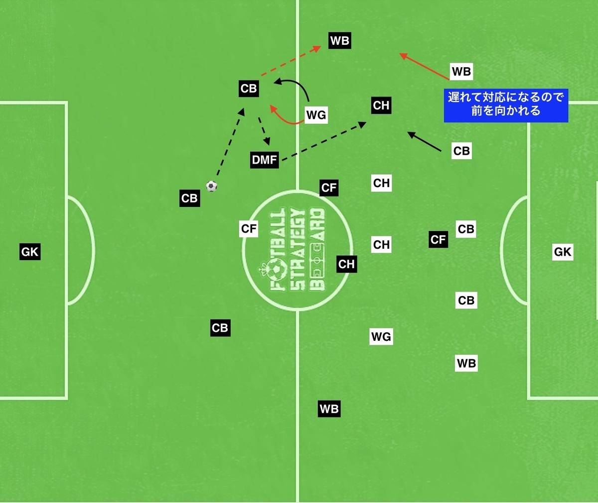 f:id:football-analyst:20190723102438j:plain