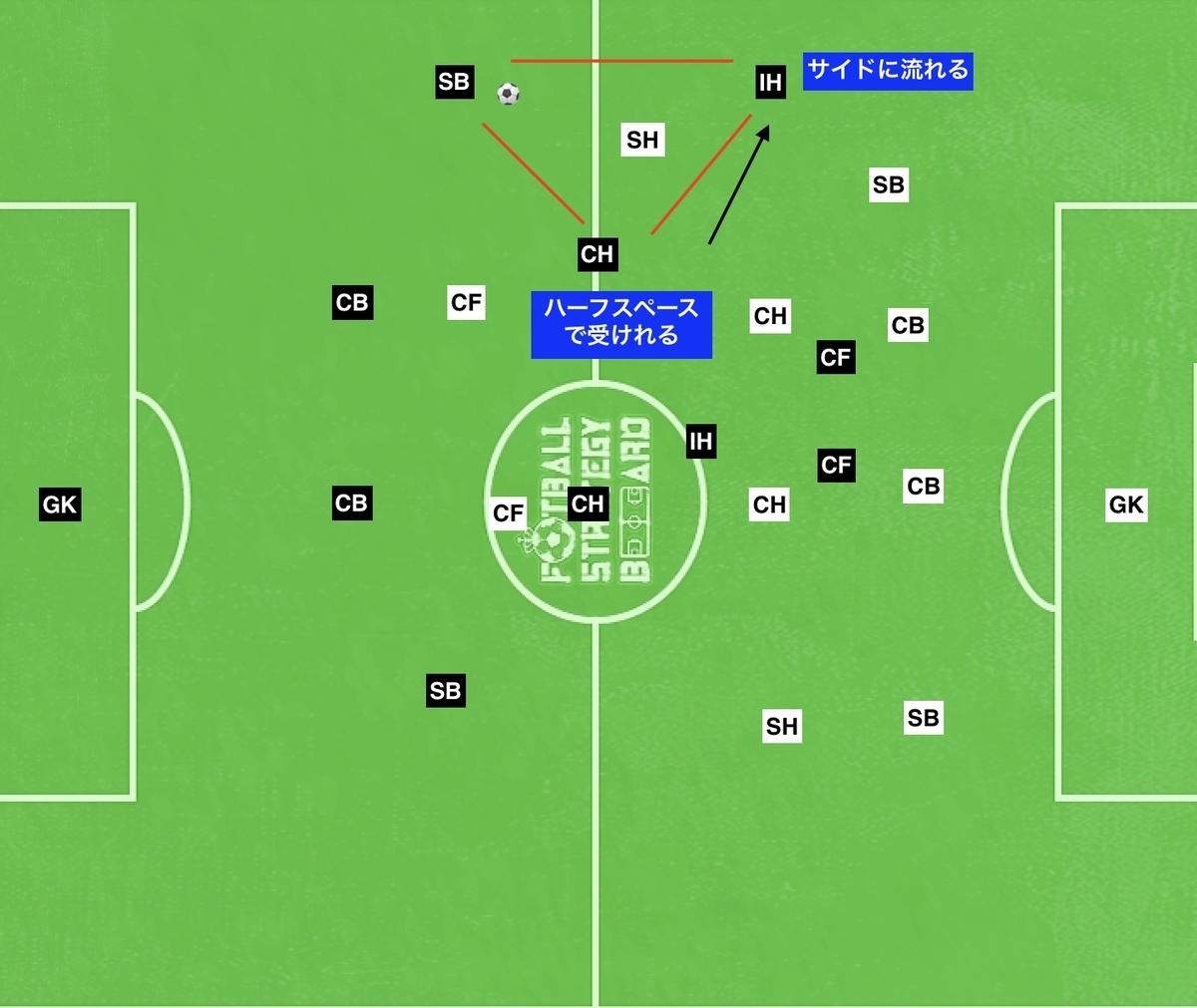 f:id:football-analyst:20190724115046j:plain