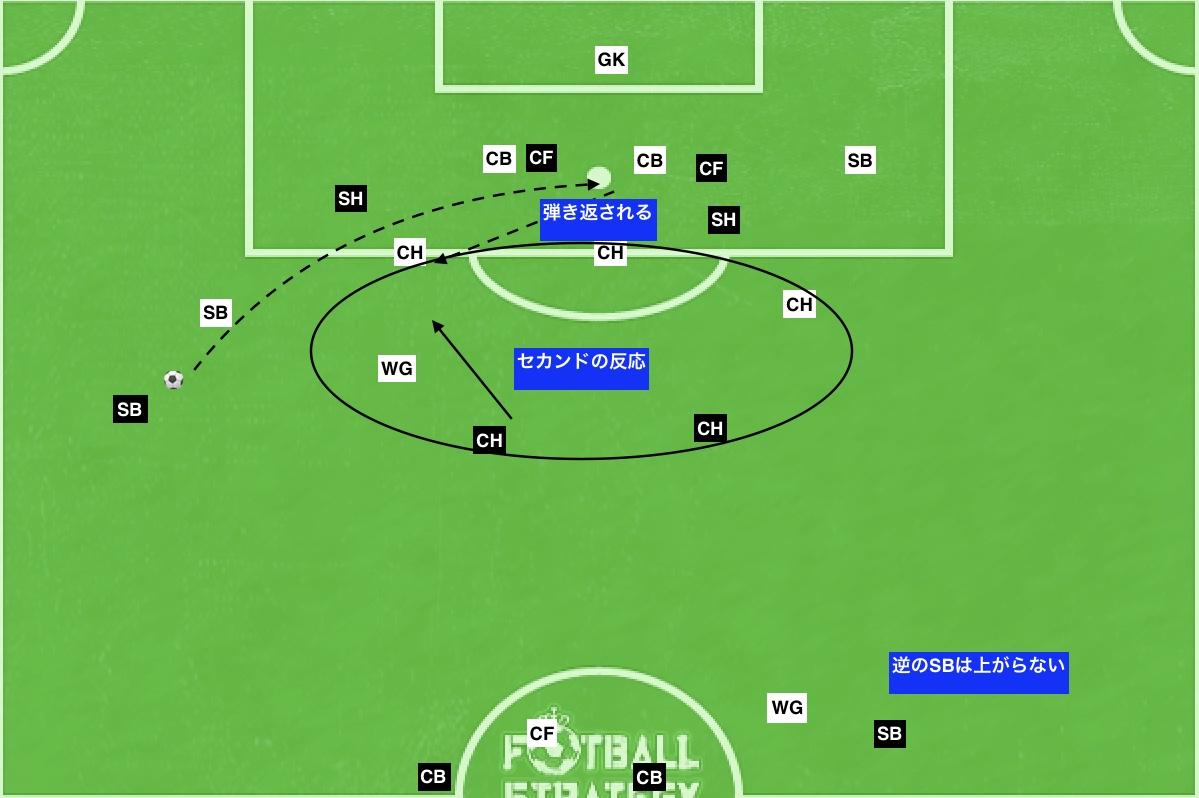 f:id:football-analyst:20190727155733j:plain