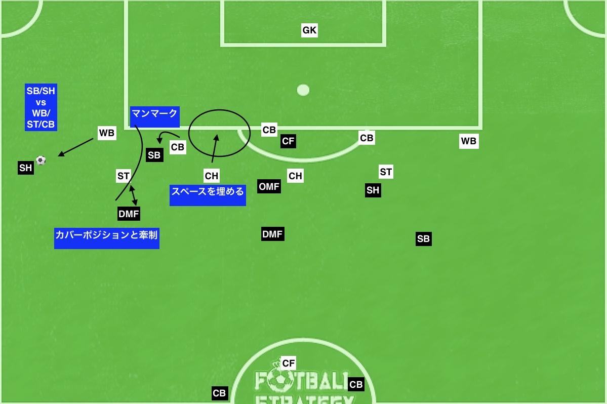 f:id:football-analyst:20190801101431j:plain