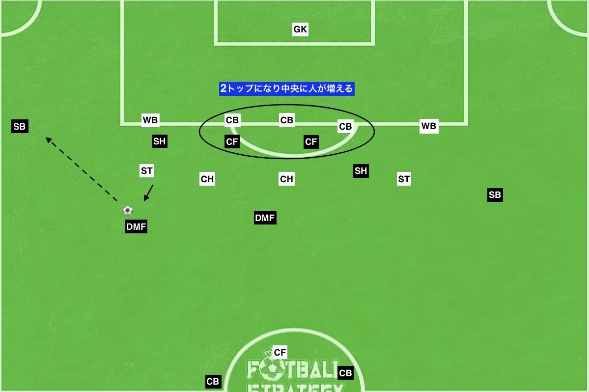 f:id:football-analyst:20190801105038j:plain