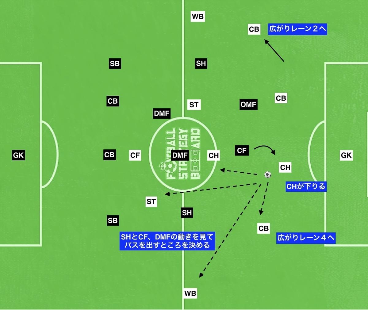 f:id:football-analyst:20190801110806j:plain