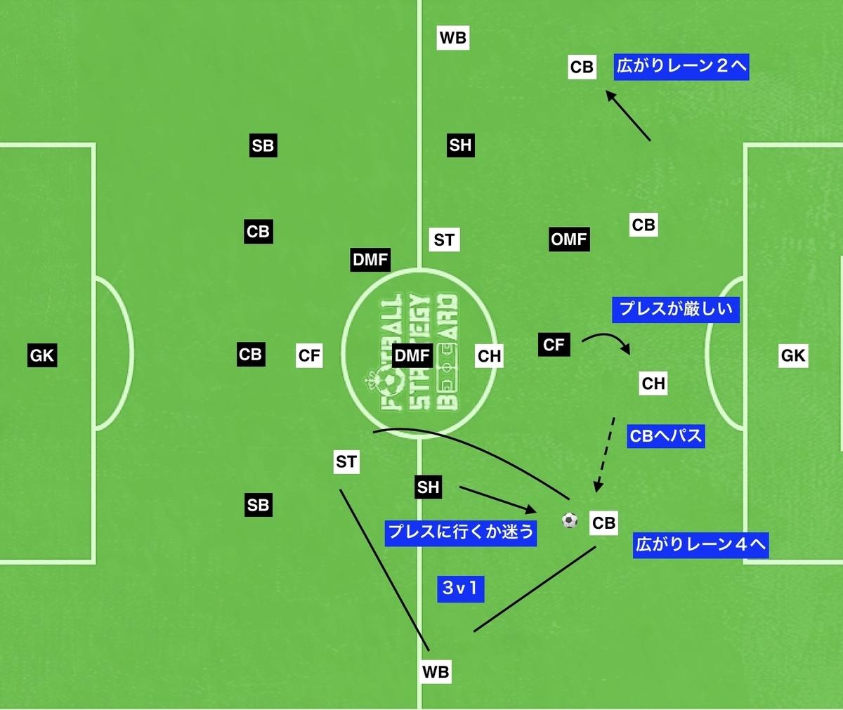 f:id:football-analyst:20190801112443j:plain