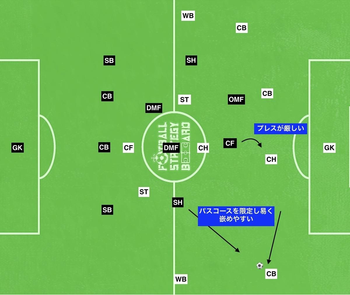 f:id:football-analyst:20190801113053j:plain