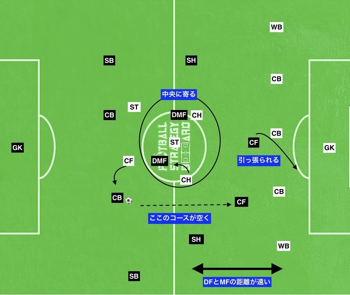 f:id:football-analyst:20190802100733j:plain