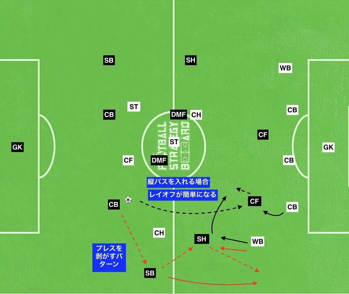f:id:football-analyst:20190802104153j:plain