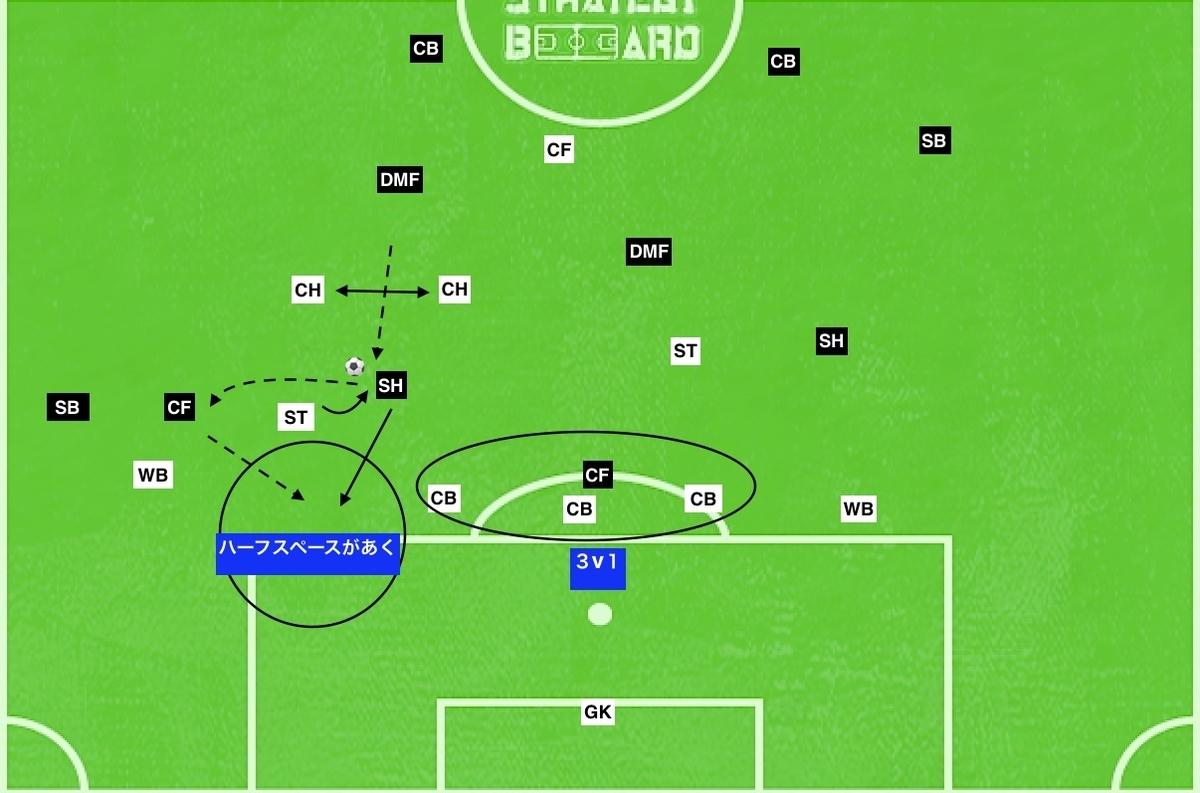 f:id:football-analyst:20190802111156j:plain
