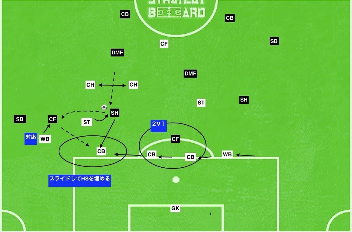 f:id:football-analyst:20190802111843j:plain