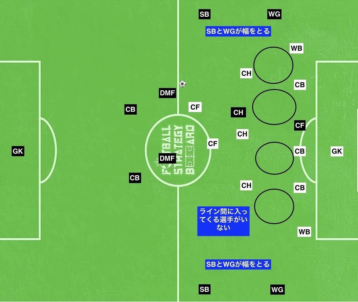f:id:football-analyst:20190803100300j:plain