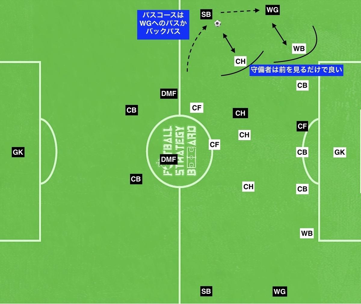 f:id:football-analyst:20190803102537j:plain