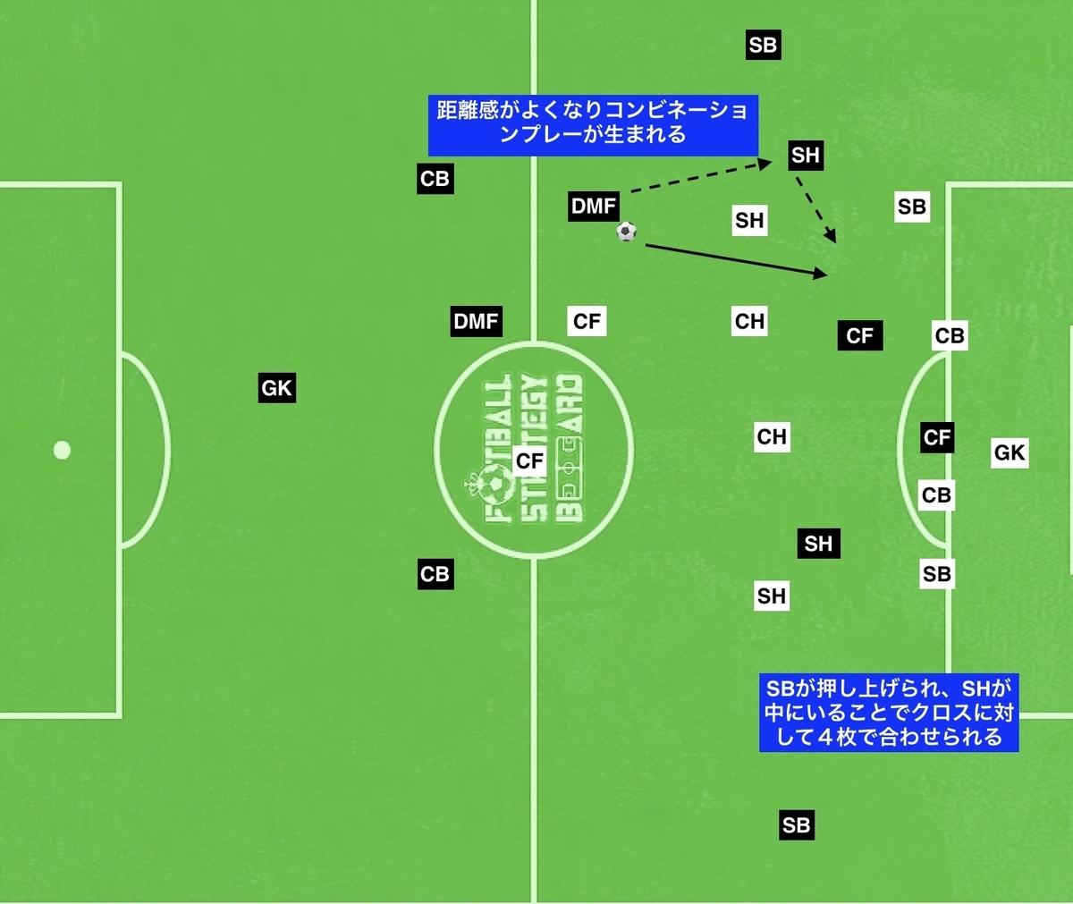 f:id:football-analyst:20190803115454j:plain