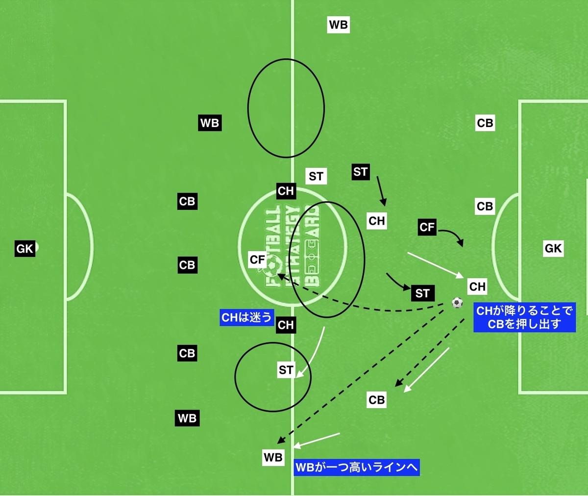 f:id:football-analyst:20190804215759j:plain