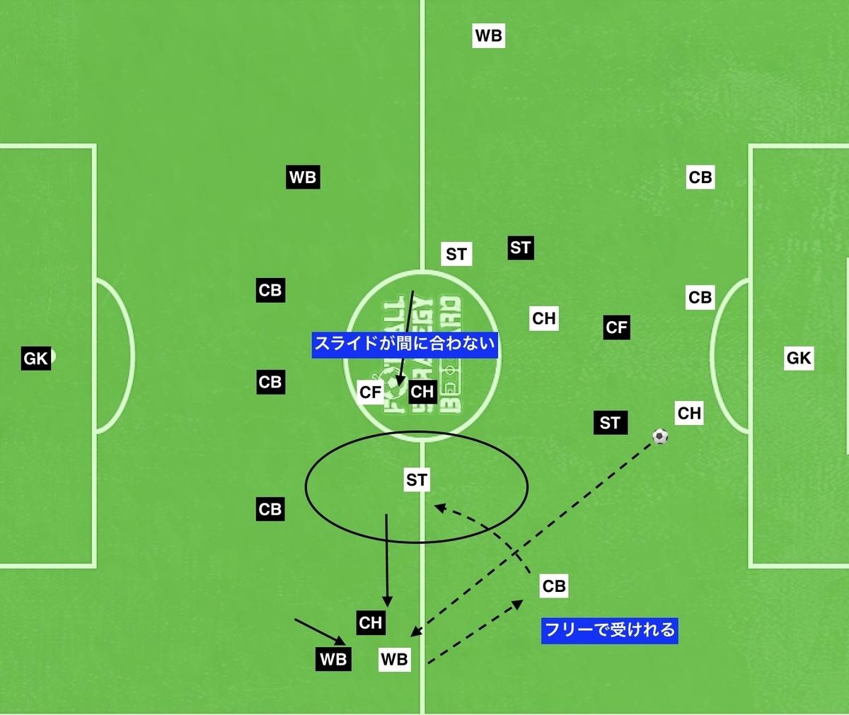 f:id:football-analyst:20190804220422j:plain