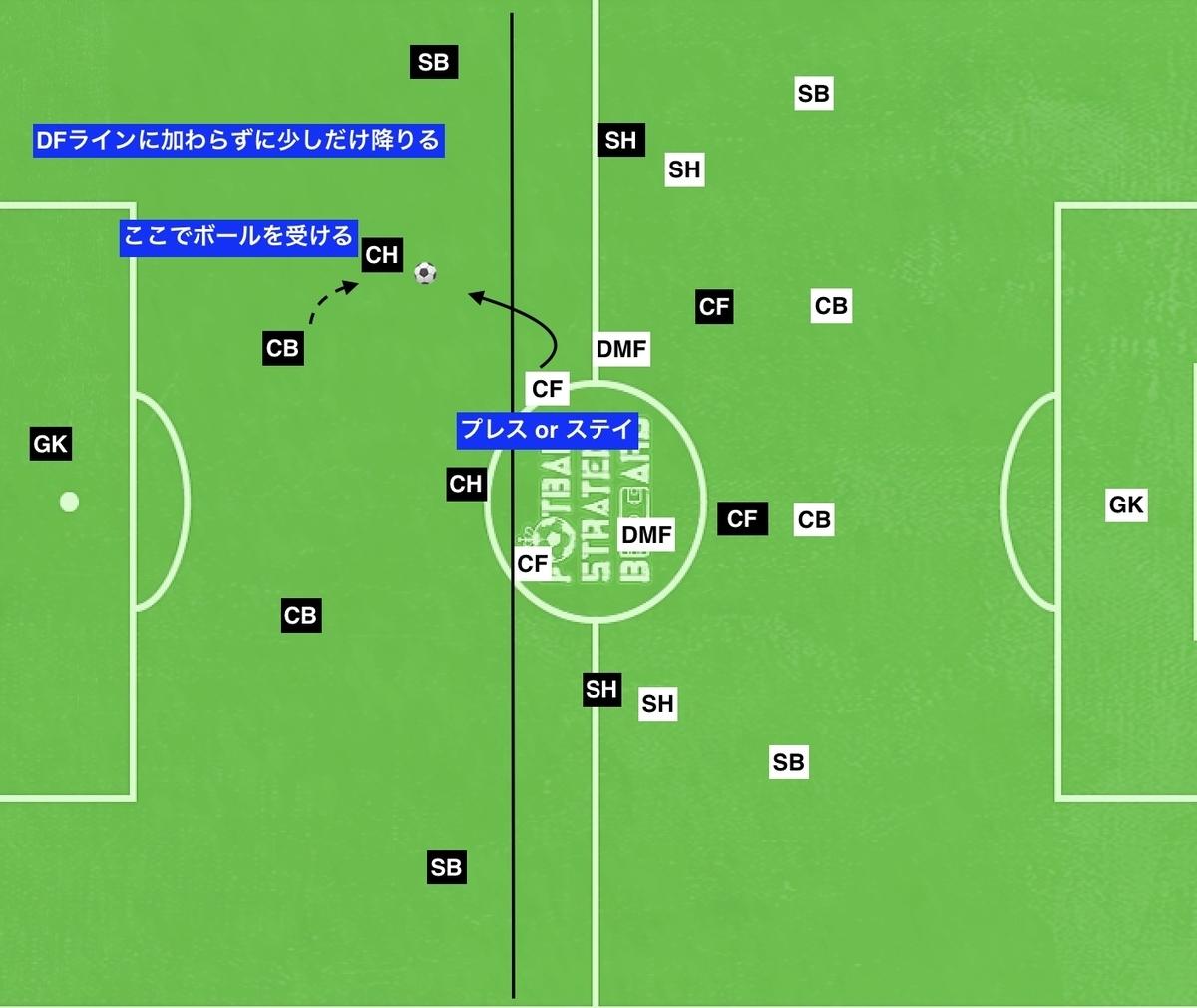 f:id:football-analyst:20190808095140j:plain