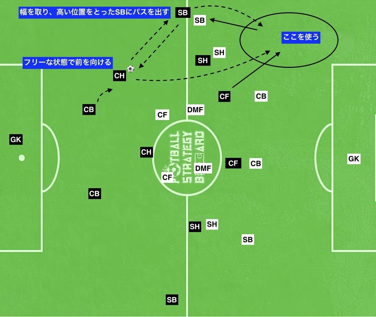 f:id:football-analyst:20190808101009j:plain