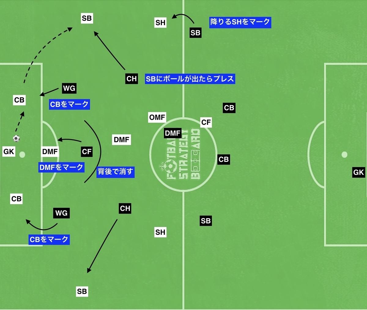 f:id:football-analyst:20190902211541j:plain