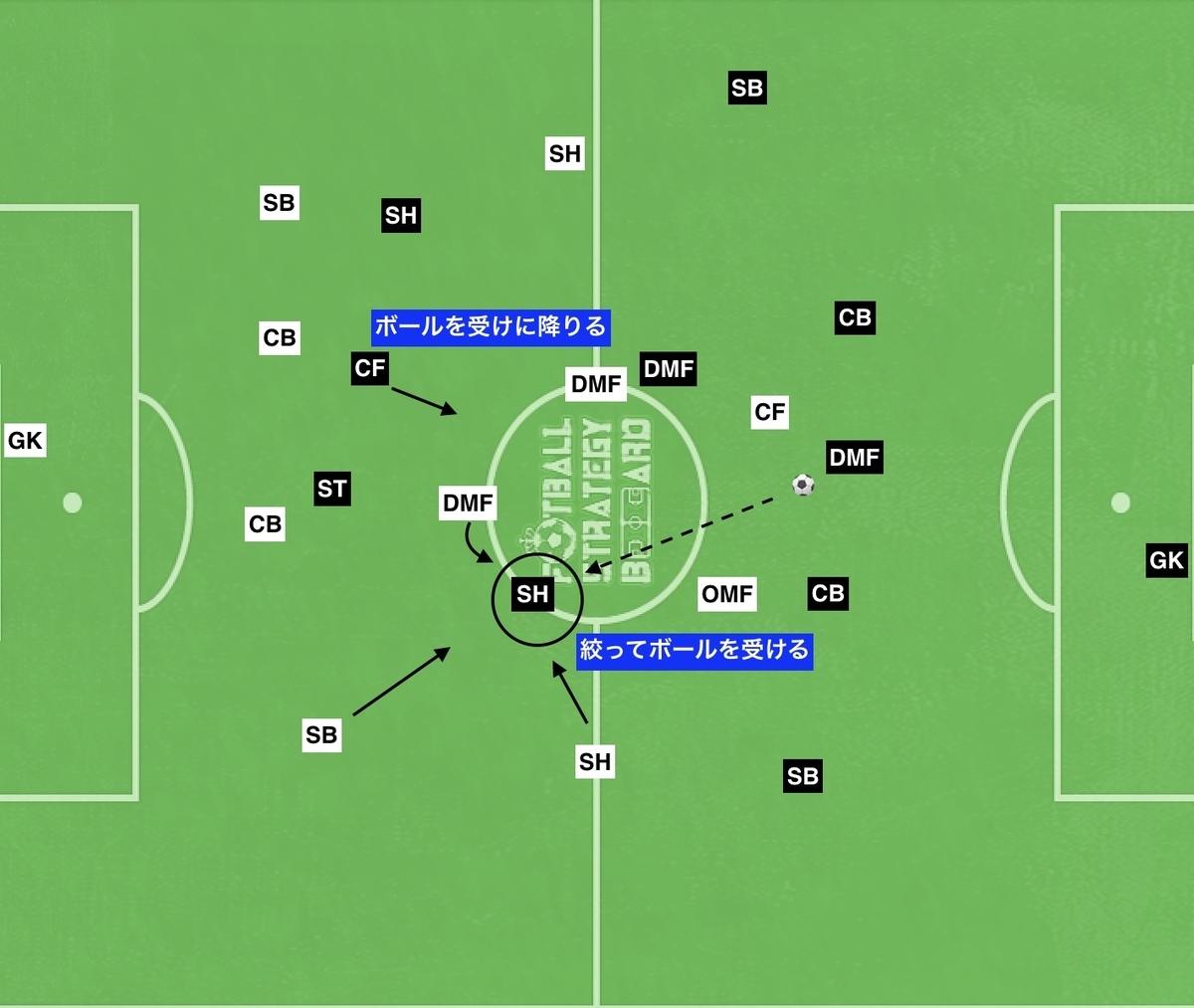f:id:football-analyst:20190906134238j:plain