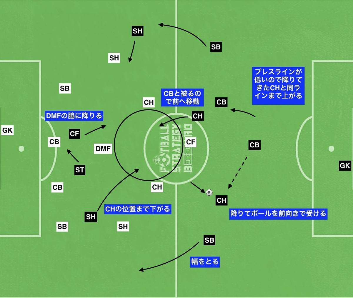f:id:football-analyst:20190911194347j:plain