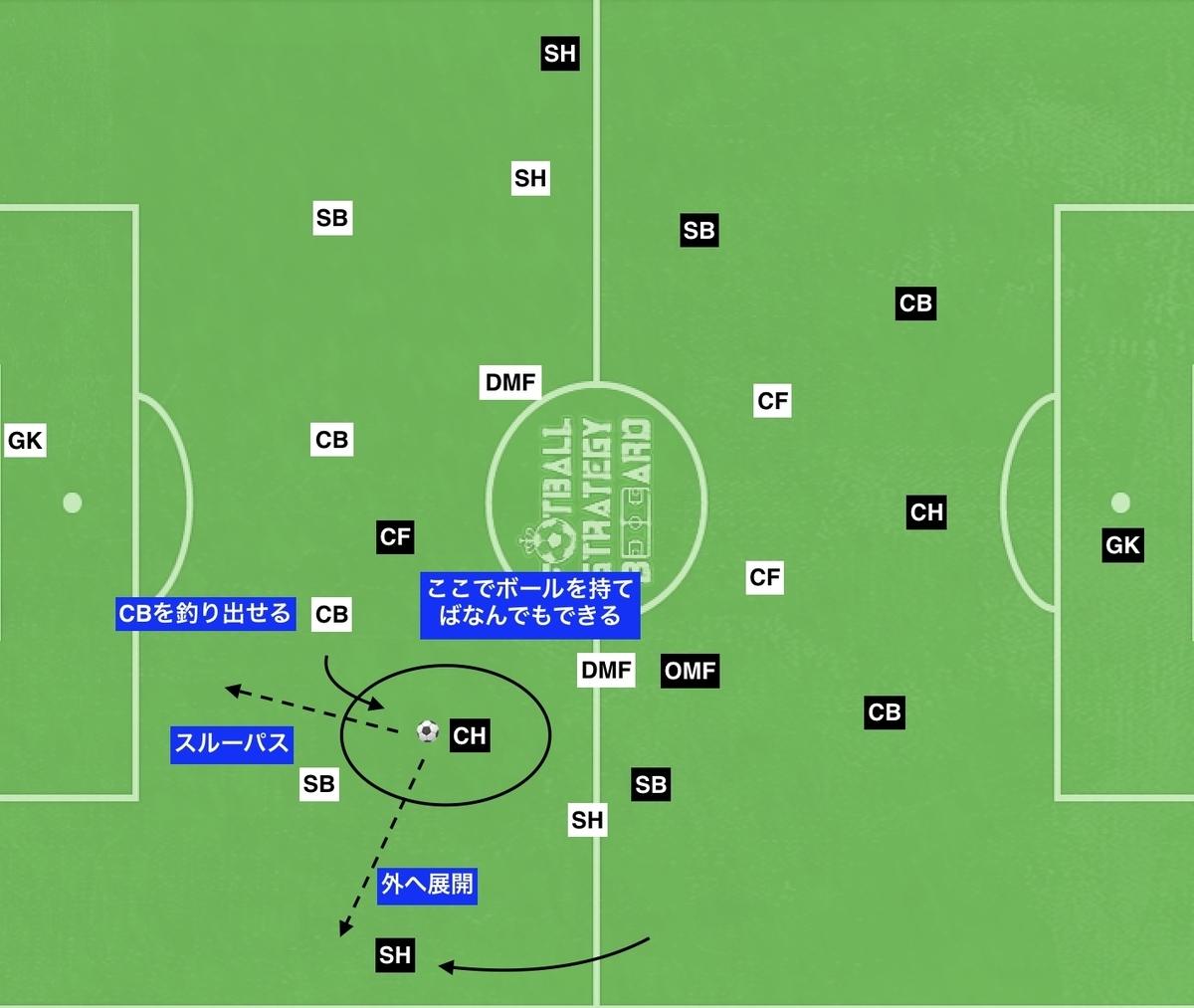 f:id:football-analyst:20191001234354j:plain