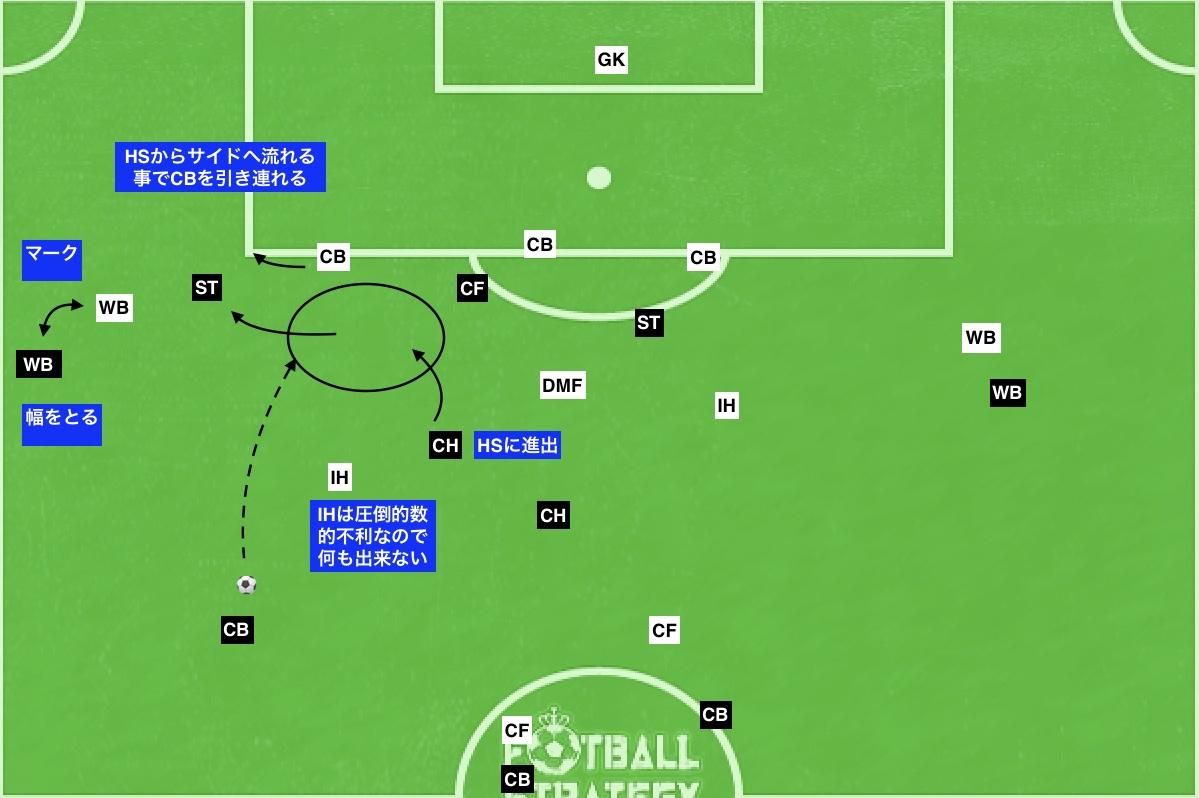 f:id:football-analyst:20191006142512j:plain