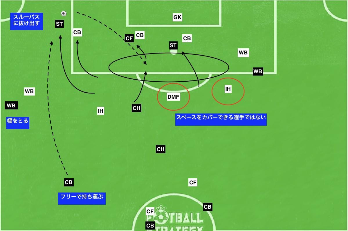 f:id:football-analyst:20191006171120j:plain