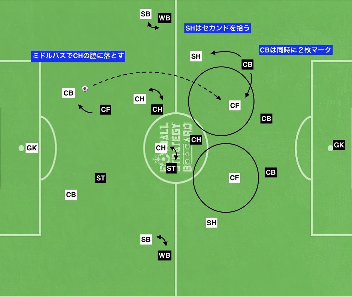 f:id:football-analyst:20191020112439j:plain